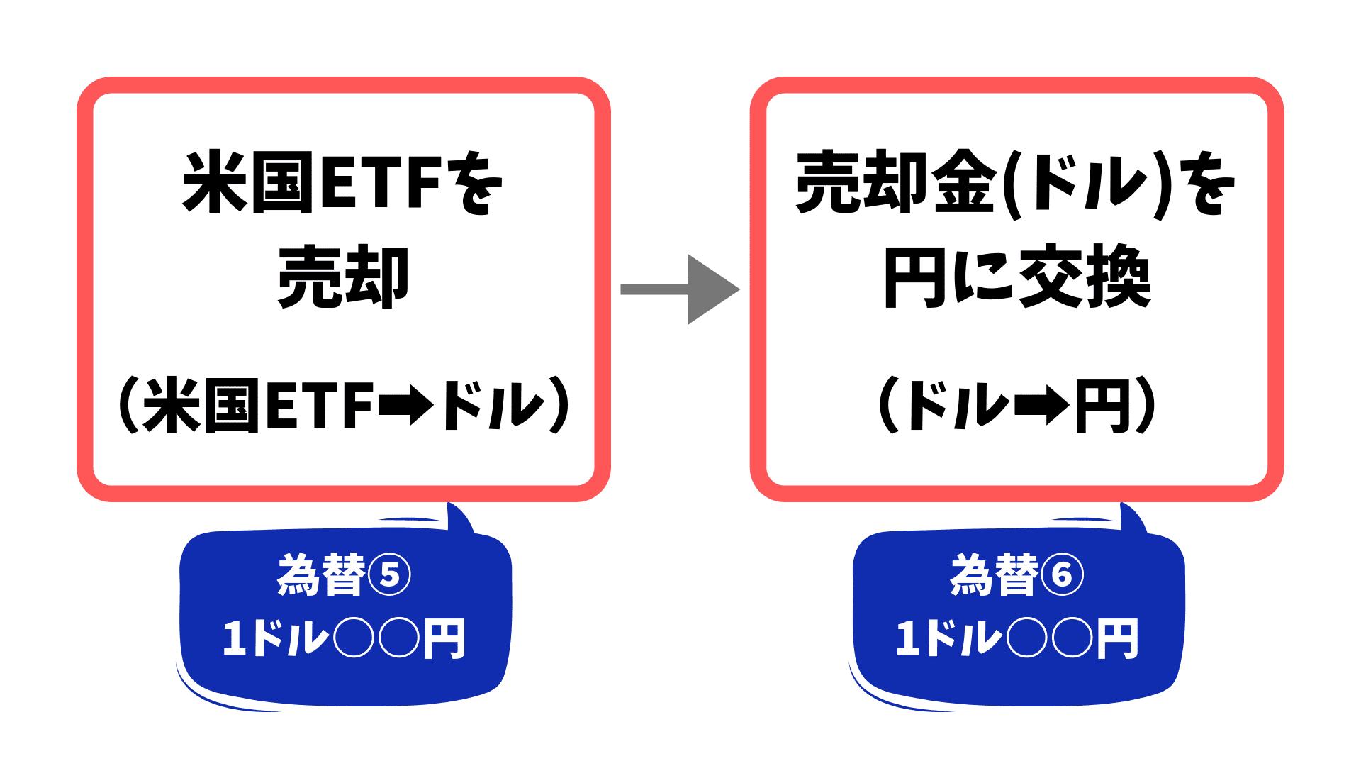 【海外ETFの為替差益】米国ETFを売却してドルを円に交換