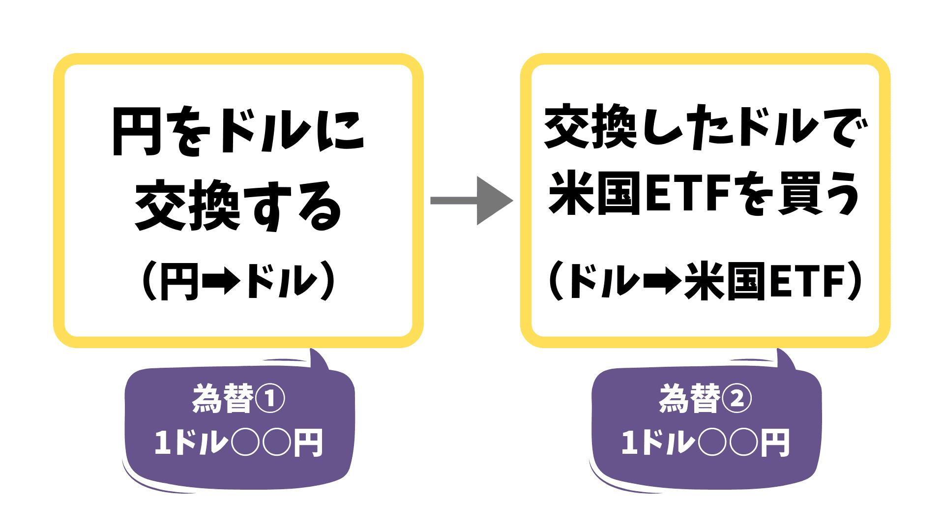 【海外ETFの為替差益】円をドルに交換して米国ETFを買う