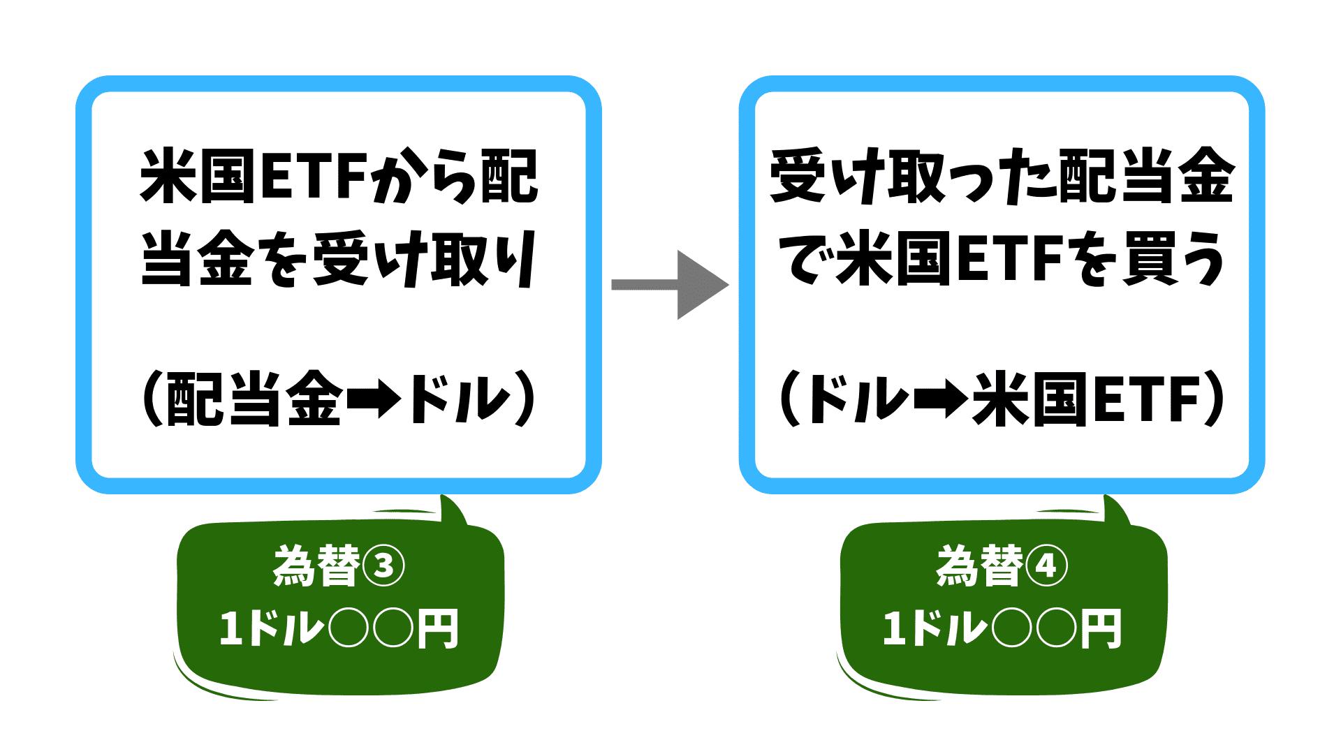 【海外ETFの為替差益】配当金で米国ETFを買う